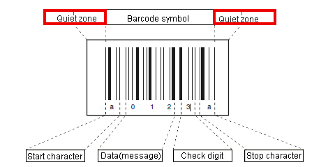 barcode quiet zone